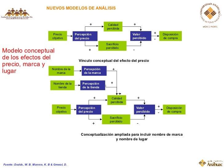 Modelo conceptual de los efectos del precio, marca y lugar Fuente: Dodds, W. B. Monroe, K. B & Grewal, D. Vínculo conceptu...