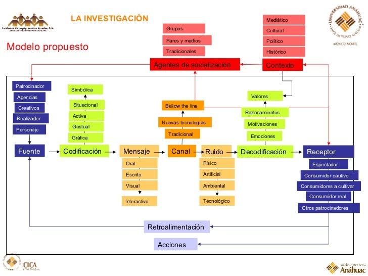 LA INVESTIGACIÓN Modelo propuesto Fuente Codificaci ón Mensaje Canal Ruido Decodificaci ón Receptor Retroalimentaci ón Pat...