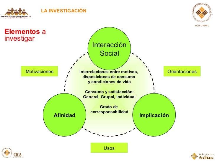 LA INVESTIGACIÓN Elementos  a investigar Interrelaciones entre motivos,  disposiciones de consumo  y condiciones de vida C...