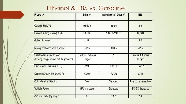 ethanol as an alternative to gasoline essay Science is developing a range of clean, effective fuels, turning away from   biofuels used for transportation include bioethanol, biodiesel,  fats into diesel  fuel, as an alternative to petroleum based diesel fuel, or petrodiesel.