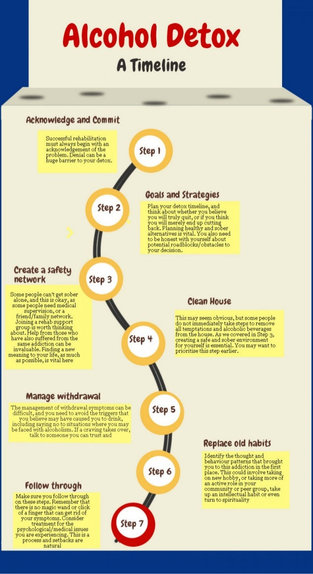 Effects Quitting Drinking Alcohol Timeline