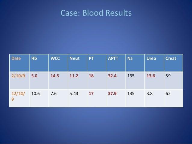 Case: Blood Results Date Hb WCC Neut PT APTT Na Urea Creat 2/10/9 5.0 14.5 11.2 18 32.4 135 13.6 59 12/10/ 9 10.6 7.6 5.43...