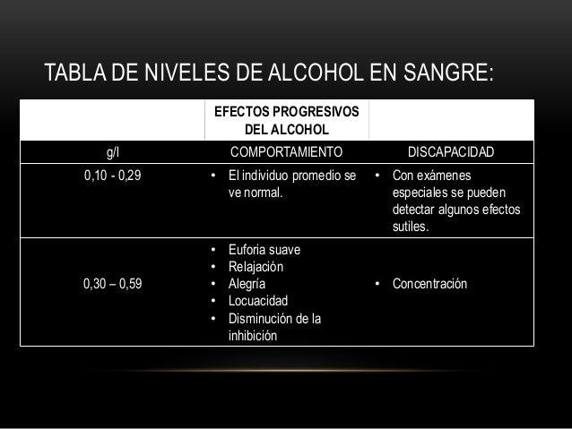 TABLA DE NIVELES DE ALCOHOL EN SANGRE: EFECTOS PROGRESIVOS DEL ALCOHOL g/l COMPORTAMIENTO DISCAPACIDAD 0,10 - 0,29 • El in...
