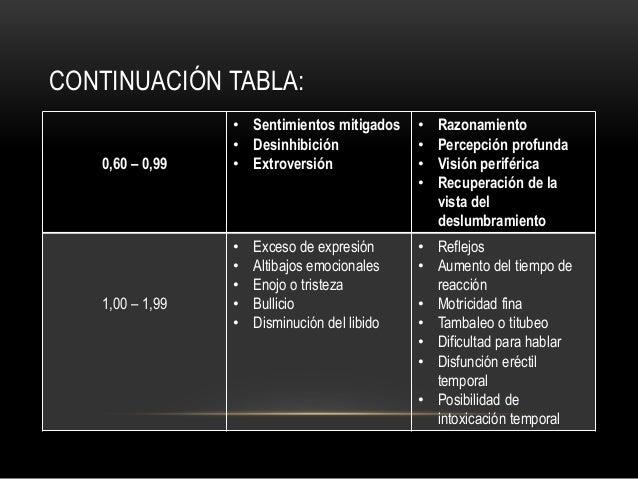 CONTINUACIÓN TABLA: 0,60 – 0,99 • Sentimientos mitigados • Desinhibición • Extroversión • Razonamiento • Percepción profun...