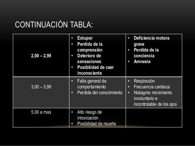 CONTINUACIÓN TABLA: 2,00 – 2,99 • Estupor • Perdida de la comprensión • Deterioro de sensaciones • Posibilidad de caer inc...