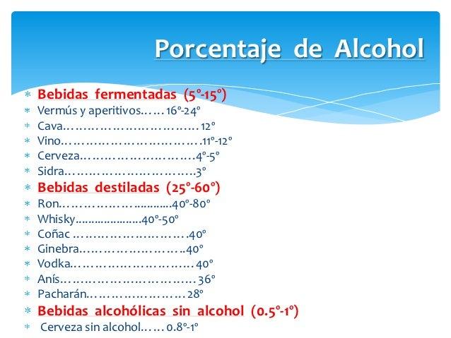 Porcentaje de AlcoholBebidas fermentadas (5º-15º)Vermús y aperitivos……16º-24ºCava……………………………12ºVino…………………………….11º-12ºCerv...