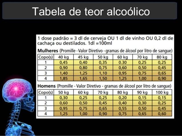 O torpedo do alcoolismo para comprar
