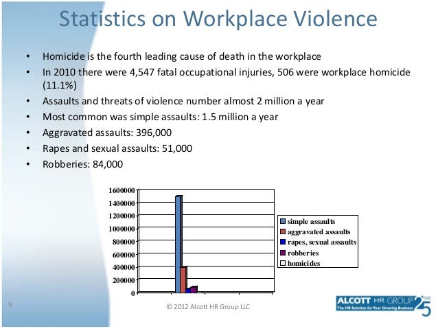 work place statistics Workplace statistics major economic indicators and other data from the bureau of labor statistics (bls) mine safety & health administration data on mining accidents.
