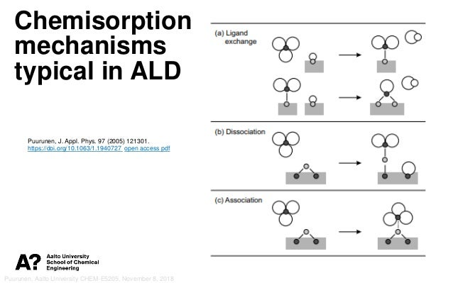 Introduction to atomic layer deposition (ALD): principles