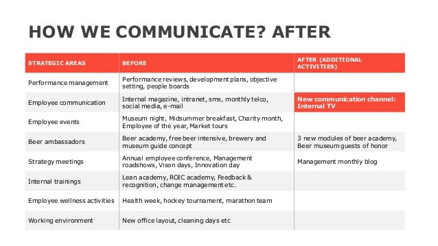 STRATEGIC AREAS BEFORE AFTER (ADDITIONAL ACTIVITIES) Performance management Performance reviews, development plans, object...