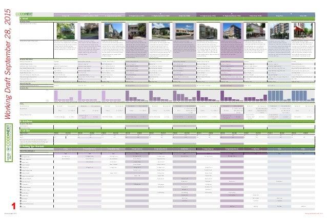 © Opticos Design, 2015 Working Draft September 28, 2015 WorkingDraftSeptember28,2015 T3 T4 T5 T6 T3 Edge (T3E) T3 Neighbor...