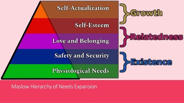 Maslow Hierarchyof Needs Expansion