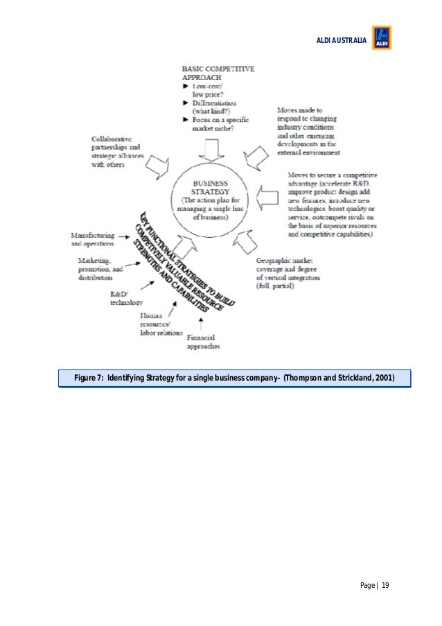 ALDI AUSTRALIA Page | 19 Figure 7: Identifying Strategy for a single business company– (Thompson and Strickland, 2001)