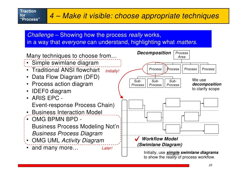 Alec Sharp Process Traction