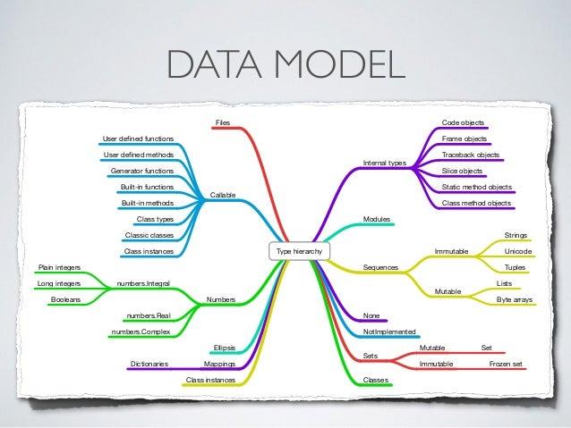 how to call a method data_slice python