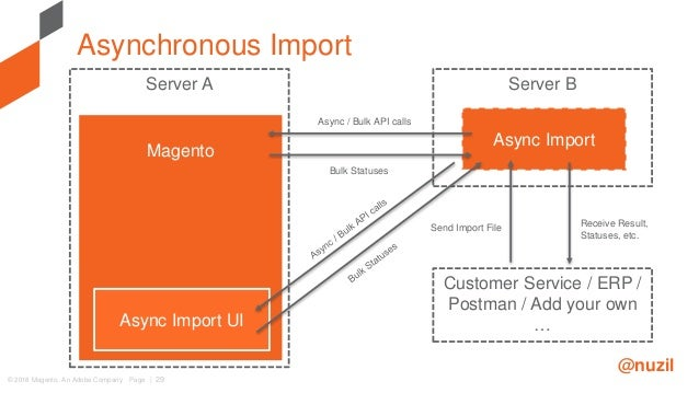 Experience in Magento Community Projects