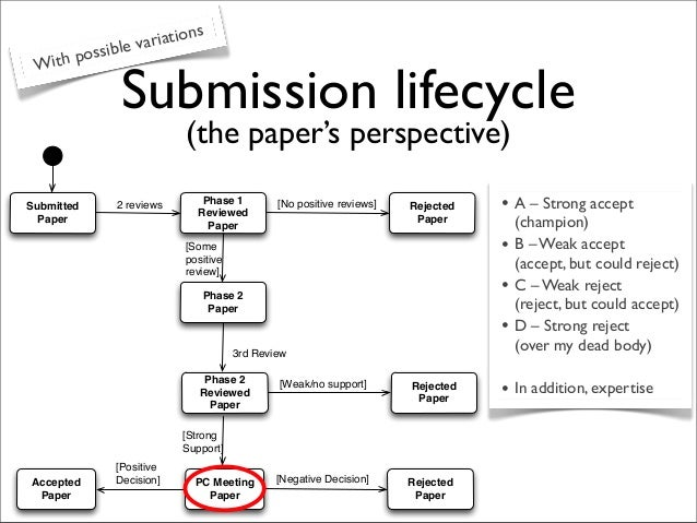 Submission lifecycle With possible variations Submitted Paper 2 reviews Phase 1 Reviewed Paper Rejected Paper [No positive...