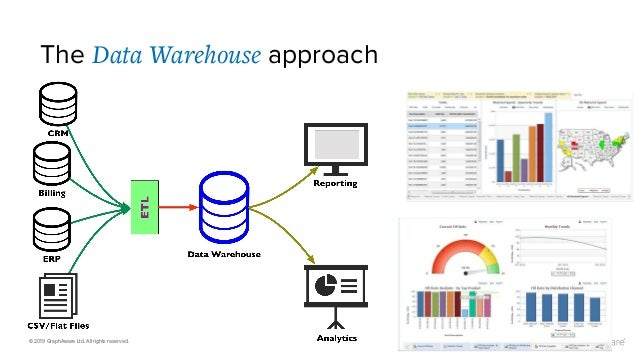 © 2019 GraphAware Ltd. All rights reserved. The Data Warehouse approach