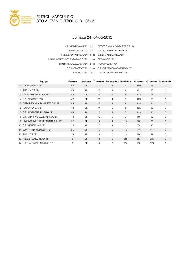 "FúTBOL MASCULINOCTO.ALEVIN FUTBOL-8 B - Gº 6ºJornada 24. 04-05-2013C.D. MONTE SION ""B"" 0 - 1 DEPORTIVO LA RAMBLETA C.F. ""B..."