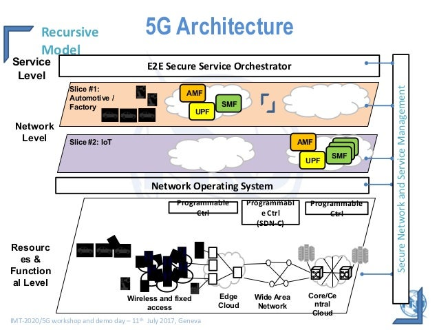 5g architecture viewpoints h2020 5g ppp infrastructure for Architecture 5g