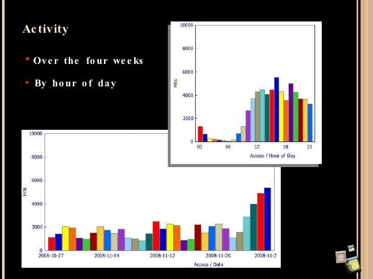 Activity <ul><li>Over the four weeks </li></ul><ul><li>By hour of day </li></ul>