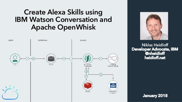 Create Alexa Skills using IBM Watson Conversation and Apache OpenWhisk Niklas Heidloff Developer Advocate, IBM @nheidloff ...