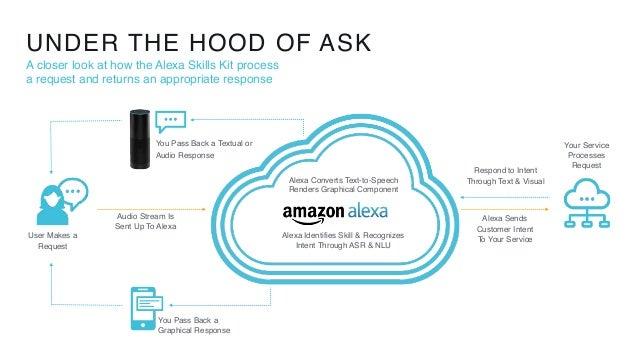 Please meet Amazon Alexa and the Alexa Skills Kit