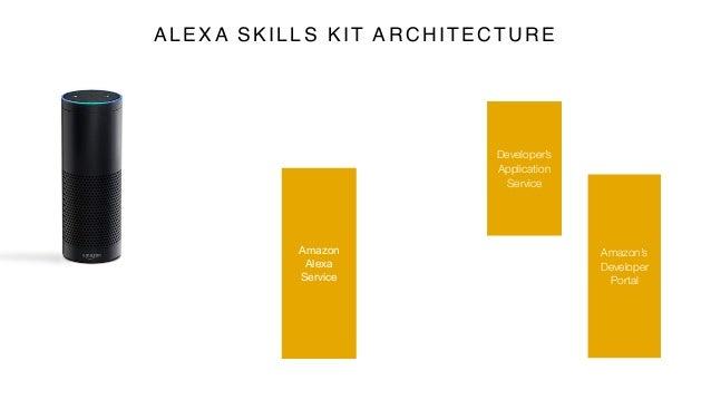 Amazon Alexa Service Developer's Application Service Amazon's Developer Portal ALEXA SKILLS KIT ARCHITECTURE