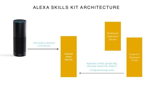 Amazon Alexa Service Developer's Application Service Amazon's Developer Portal Application, intents, sample data, develope...