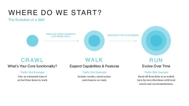 WHERE DO WE START? The Evolution of a Skill Traffic Skill Example Giveanestimatedtimeof arrivalfromhometowork Tra...