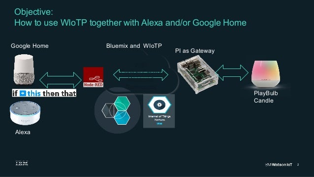 how to use ifttt with alexa