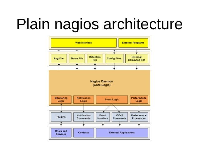 Alexander naydenko nagios to zabbix migration zabconf2016 for Architecture zabbix