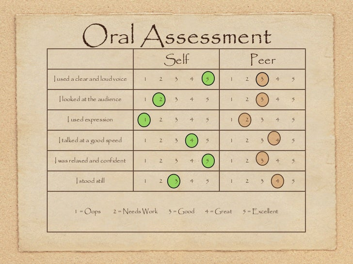 Oral Assessment                                             Self                       PeerI used a clear and loud voice  ...