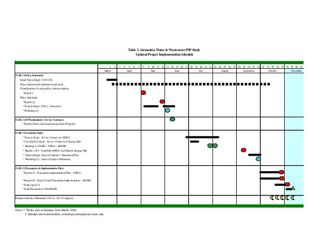 Table 3. Alexandria Water & Wastewater PSP Study                                                                          ...
