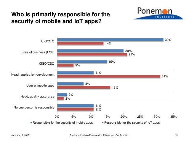 Who is primarily responsible for the security of mobile and IoT apps? January 18, 2017 Ponemon Institute Presentation Priv...