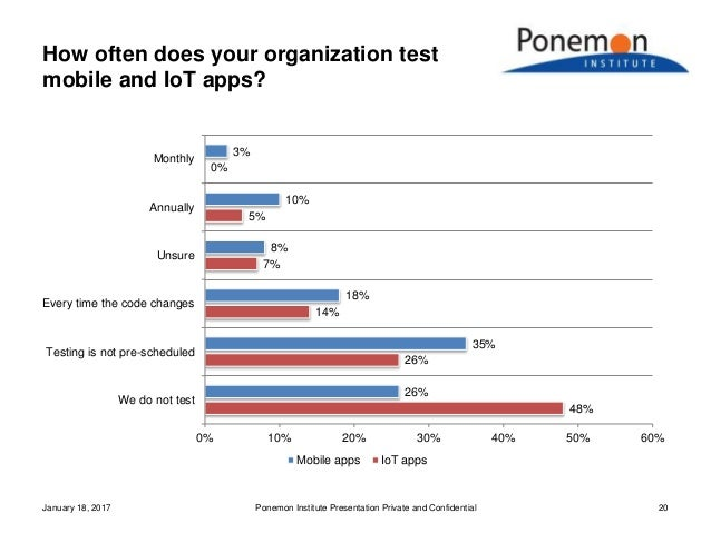 How often does your organization test mobile and IoT apps? January 18, 2017 Ponemon Institute Presentation Private and Con...