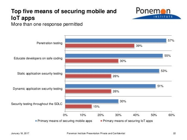 Top five means of securing mobile and IoT apps More than one response permitted January 18, 2017 Ponemon Institute Present...
