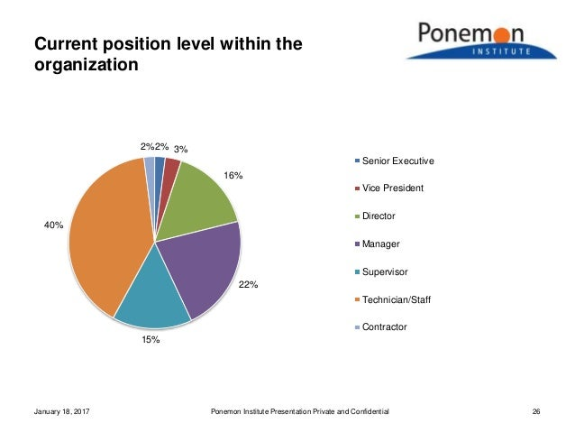 Current position level within the organization January 18, 2017 Ponemon Institute Presentation Private and Confidential 26...