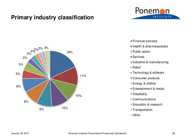 Primary industry classification January 18, 2017 Ponemon Institute Presentation Private and Confidential 28 18% 11% 10% 10...