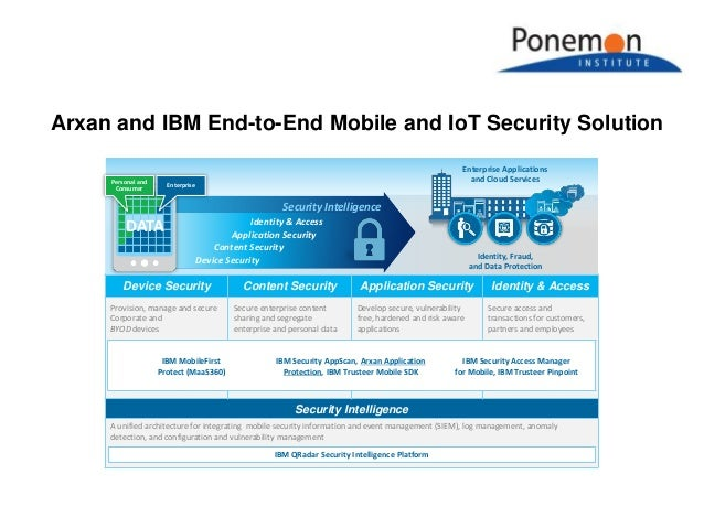 Arxan and IBM End-to-End Mobile and IoT Security Solution Enterprise Applications and Cloud Services Identity, Fraud, and ...