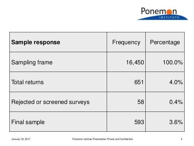 Sample response Frequency Percentage Sampling frame 16,450 100.0% Total returns 651 4.0% Rejected or screened surveys 58 0...
