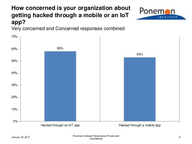 How concerned is your organization about getting hacked through a mobile or an IoT app? Very concerned and Concerned respo...