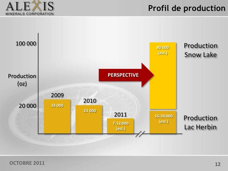 Profil de production  100 000                                                   Production                                ...