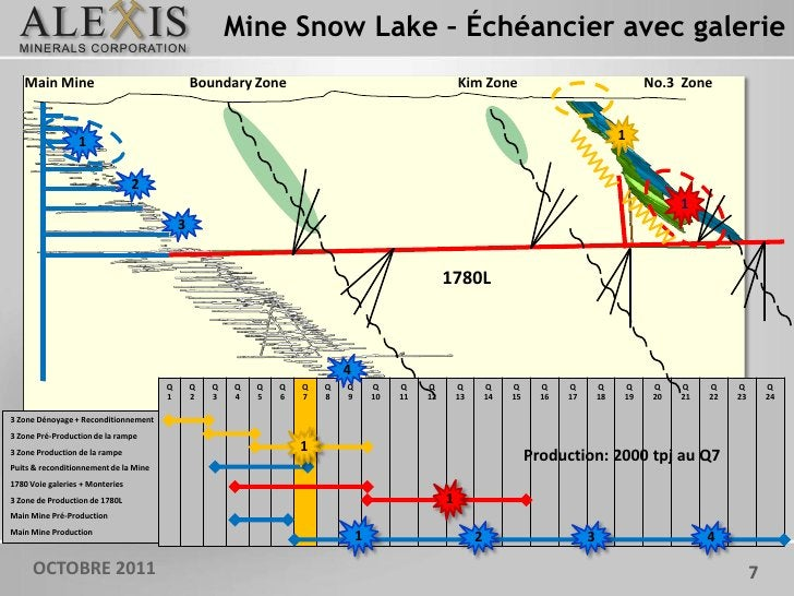 Mine Snow Lake – Échéancier avec galerie   Main Mine                                   Boundary Zone                      ...