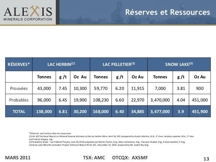 Réserves et Ressources• Click to edit Master text styles    – Second level             •    Third level                   ...