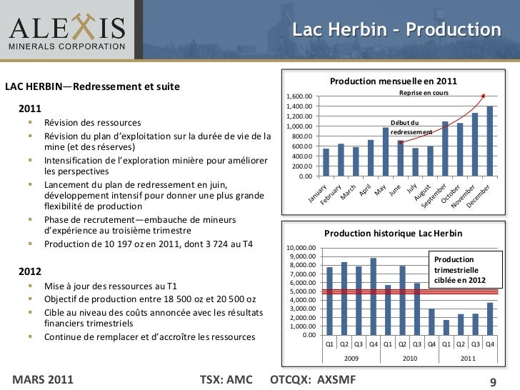 Lac Herbin – Production                                                                                  Production mensue...