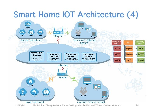 an iot gateway architecture using an mqtt bundle transport ltp conv. Black Bedroom Furniture Sets. Home Design Ideas