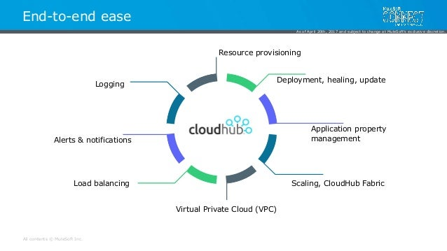 CloudHub and other Cloud Deployment Options