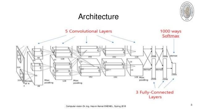 AlexNet(ImageNet Classification with Deep Convolutional