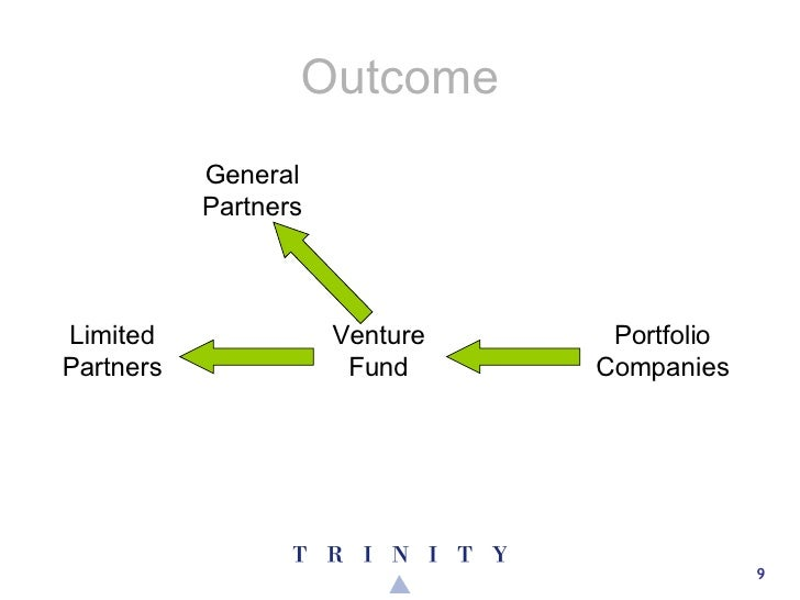 Outcome Venture Fund Limited Partners General Partners Portfolio Companies